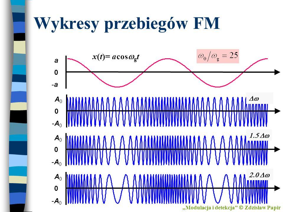 Wykresy przebiegów FM Modulacja i detekcja Zdzisław Papir -A0-A0 0 A0A0 -A0-A0 0 A0A0 -A0-A0 0 A0A0 -a-a 0 a x(t)= acos g t