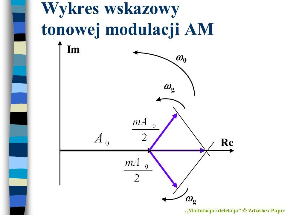 Wykres wskazowy tonowej modulacji AM g g 0 Im Re Modulacja i detekcja Zdzisław Papir