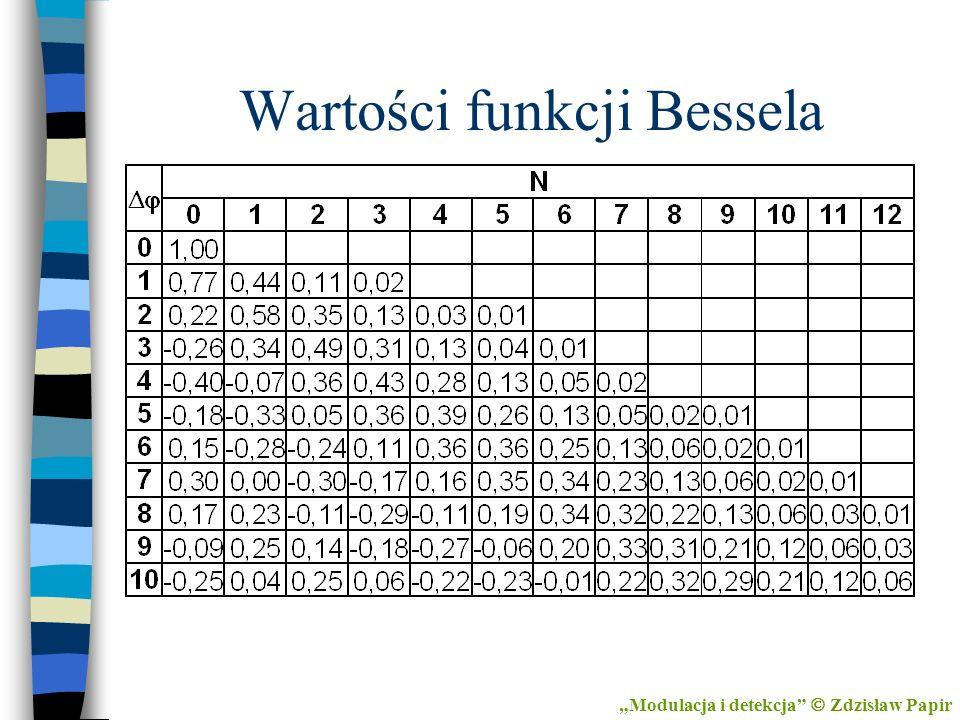 Wartości funkcji Bessela Modulacja i detekcja Zdzisław Papir