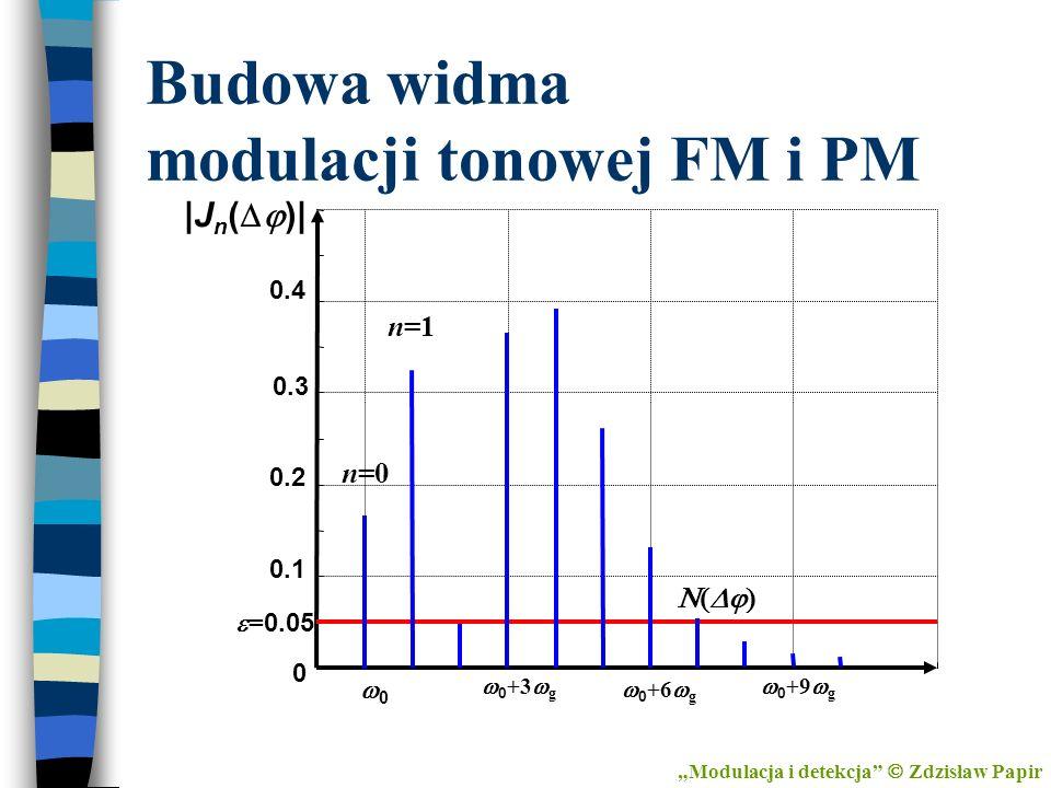 Budowa widma modulacji tonowej FM i PM Modulacja i detekcja Zdzisław Papir 0 0 = 0.05 0.1 0.2 0.3 0.4 |J n ( )| 0 +3 g 0 +6 g 0 +9 g n=1 n=0