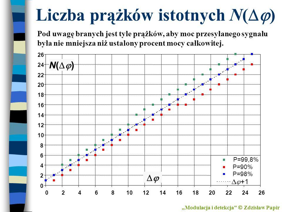 Liczba prążków istotnych N( ) Modulacja i detekcja Zdzisław Papir Pod uwagę branych jest tyle prążków, aby moc przesyłanego sygnału była nie mniejsza