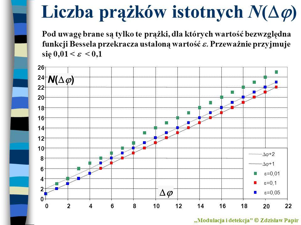Liczba prążków istotnych N( ) Modulacja i detekcja Zdzisław Papir Pod uwagę brane są tylko te prążki, dla których wartość bezwzględna funkcji Bessela
