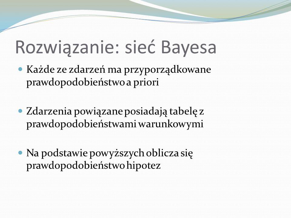 Rozwiązanie: sieć Bayesa Nie do końca dopasowane do dziedziny Problem: wiele niezależnych czynników Większość związana tylko z głównym węzłem decyzyjnym