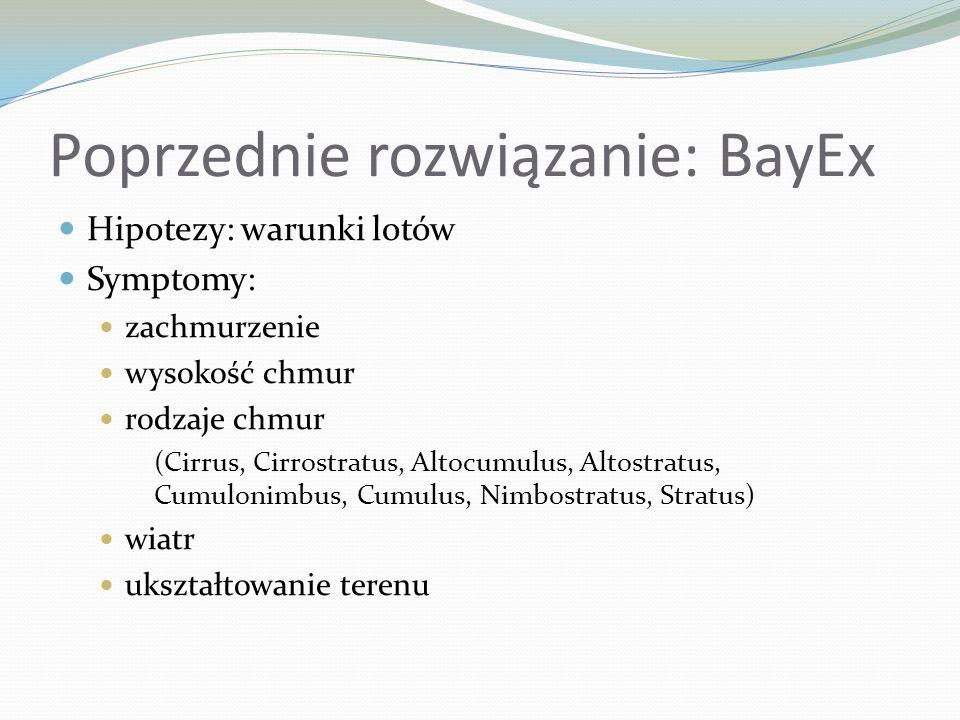 Poprzednie rozwiązanie: BayEx Hipotezy: warunki lotów Symptomy: zachmurzenie wysokość chmur rodzaje chmur (Cirrus, Cirrostratus, Altocumulus, Altostra