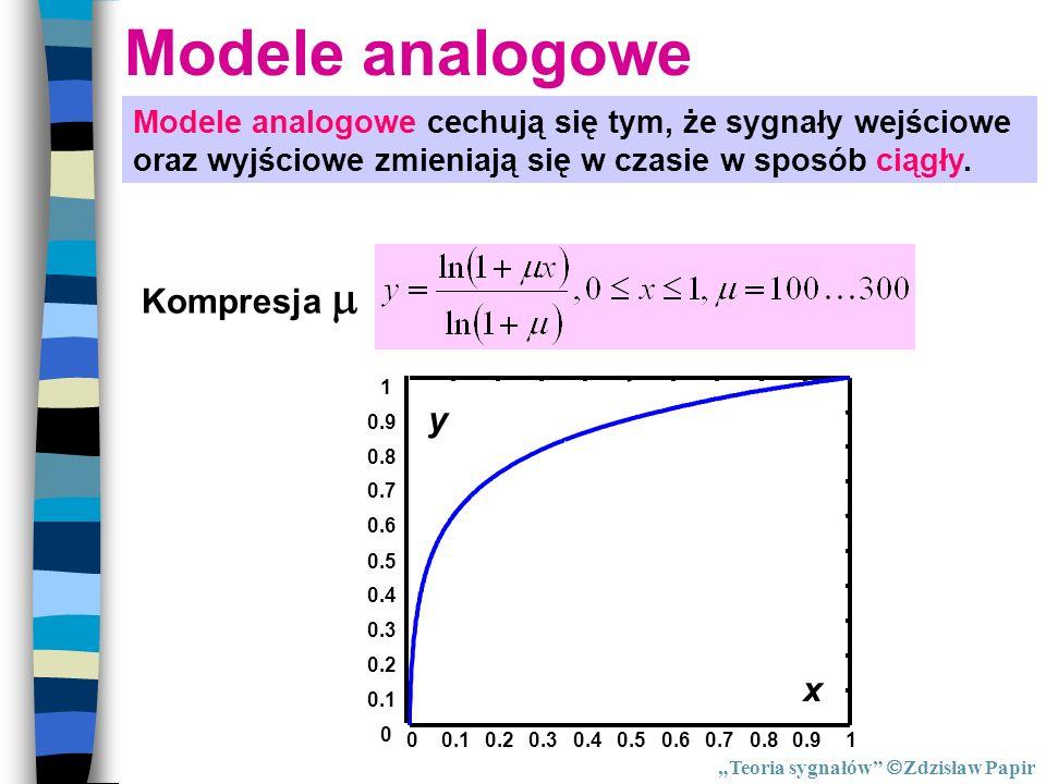 Modele analogowe Modele analogowe cechują się tym, że sygnały wejściowe oraz wyjściowe zmieniają się w czasie w sposób ciągły. Kompresja 00.10.20.30.4