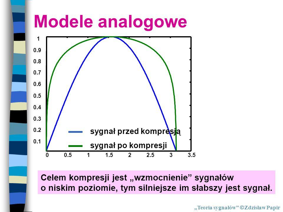 Kompresja 00.511.522.533.5 0.1 0.2 0.3 0.4 0.5 0.6 0.7 0.8 0.9 1 sygnał przed kompresją sygnał po kompresji Celem kompresji jest wzmocnienie sygnałów