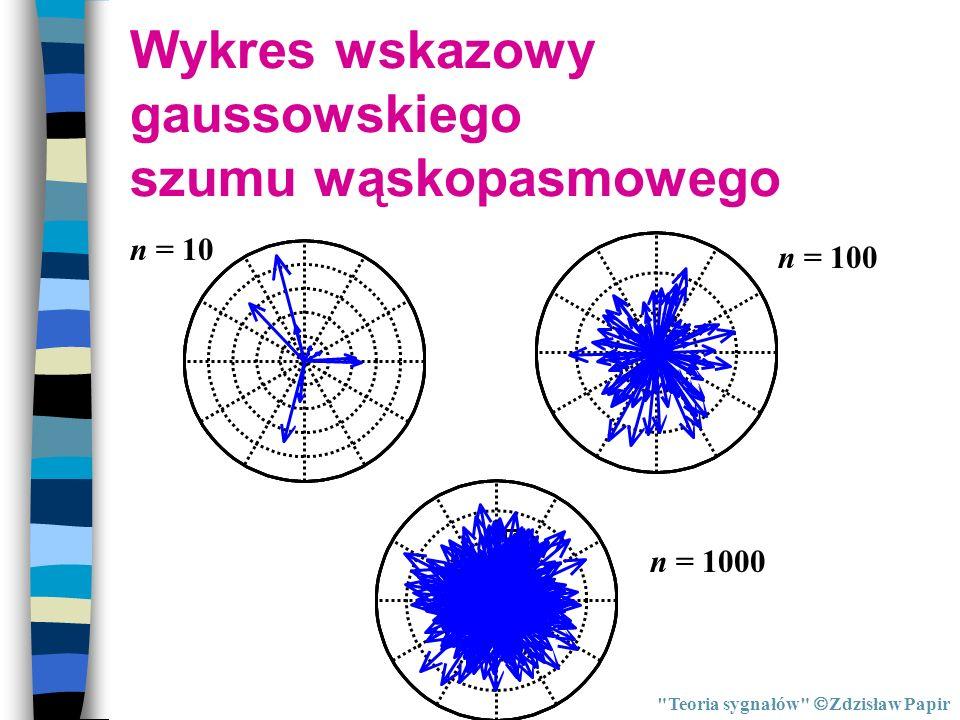 Wykres wskazowy gaussowskiego szumu wąskopasmowego