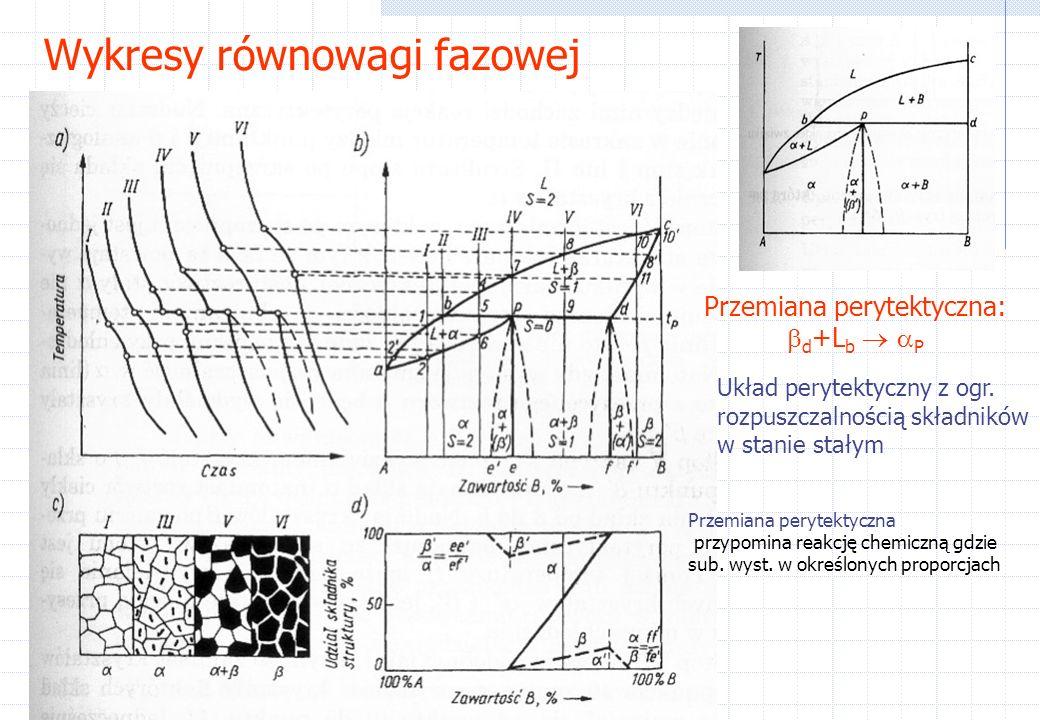 Wykresy równowagi fazowej Układ perytektyczny z ogr.