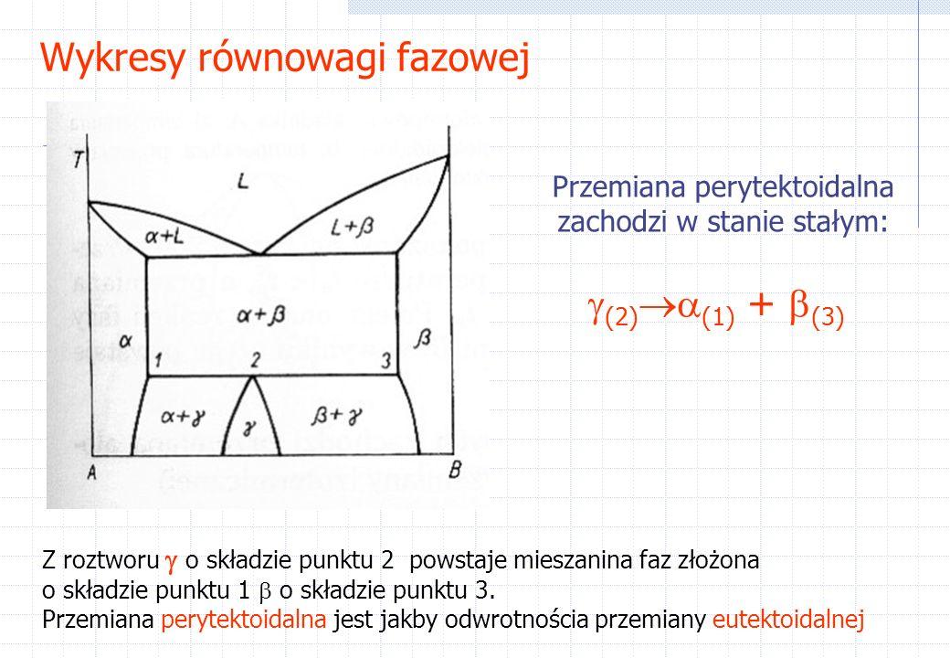 Wykresy równowagi fazowej Przemiana perytektoidalna zachodzi w stanie stałym: (2) (1) + (3) Z roztworu o składzie punktu 2 powstaje mieszanina faz złożona o składzie punktu 1 o składzie punktu 3.