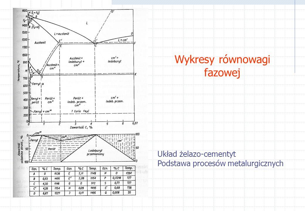 Wykresy równowagi fazowej Układ żelazo-cementyt Podstawa procesów metalurgicznych