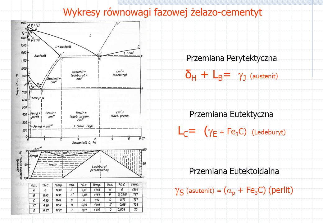 Przemiana Perytektyczna δ H + L B = J (austenit) Przemiana Eutektyczna L C = ( E + Fe 3 C) (Ledeburyt) Przemiana Eutektoidalna S (asutenit) = ( p + Fe 3 C) (perlit)