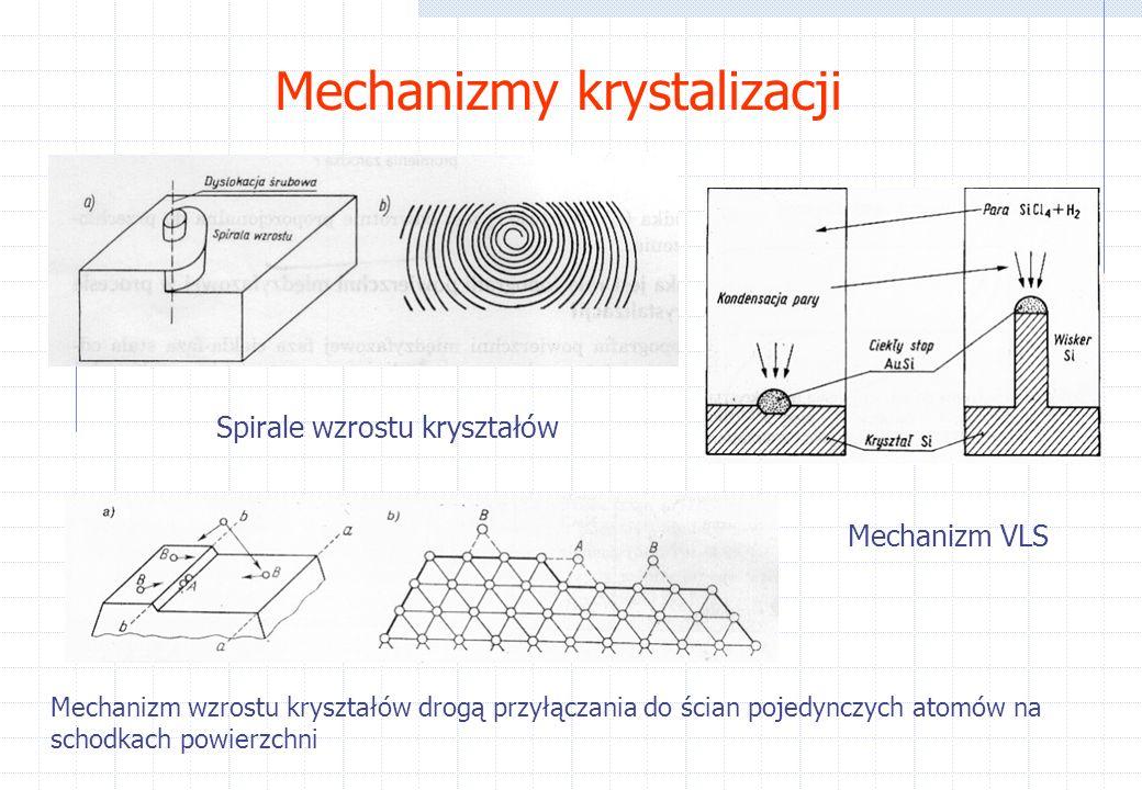 Mechanizmy krystalizacji Spirale wzrostu kryształów Mechanizm VLS Mechanizm wzrostu kryształów drogą przyłączania do ścian pojedynczych atomów na schodkach powierzchni