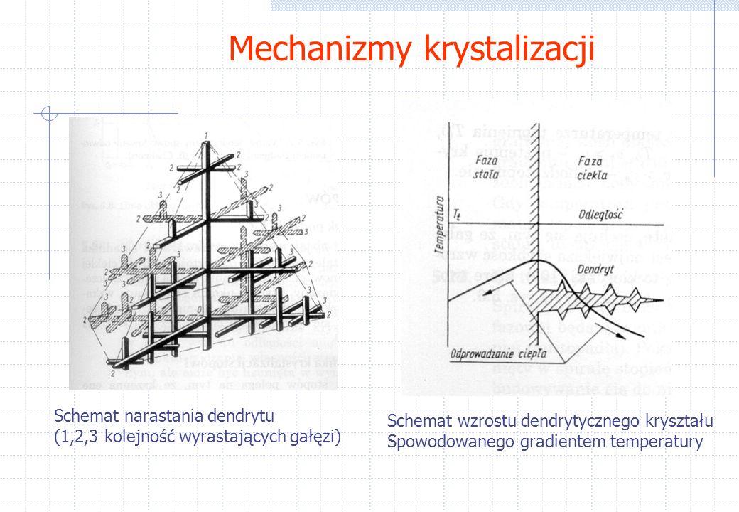 Mechanizmy krystalizacji Schemat narastania dendrytu (1,2,3 kolejność wyrastających gałęzi) Schemat wzrostu dendrytycznego kryształu Spowodowanego gradientem temperatury