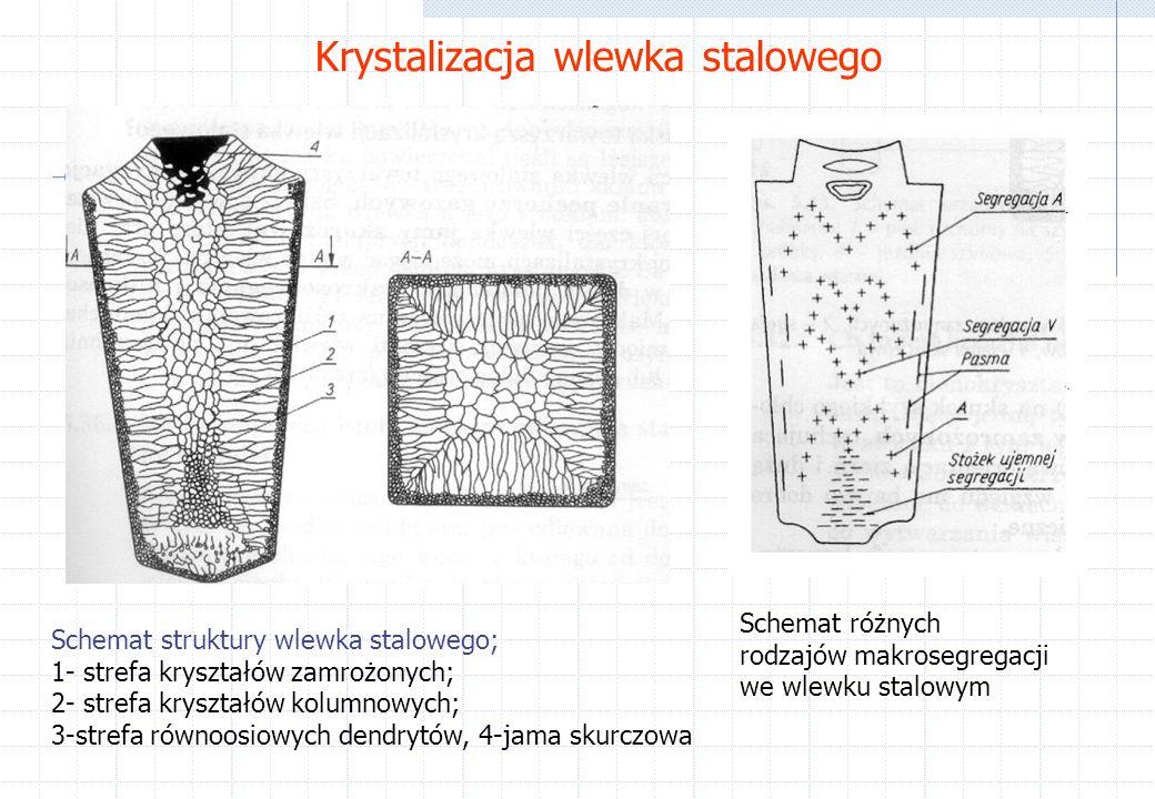 Krystalizacja wlewka stalowego Schemat struktury wlewka stalowego; 1- strefa kryształów zamrożonych; 2- strefa kryształów kolumnowych; 3-strefa równoosiowych dendrytów, 4-jama skurczowa Schemat różnych rodzajów makrosegregacji we wlewku stalowym