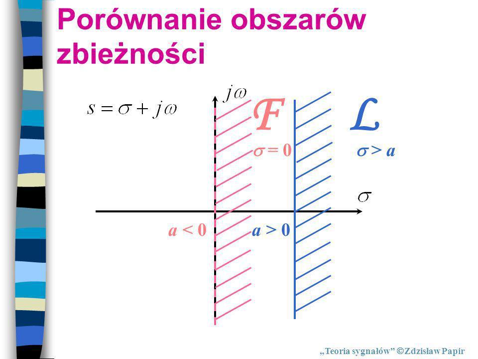 Porównanie obszarów zbieżności L > a a > 0a < 0 F = 0 Teoria sygnałów Zdzisław Papir
