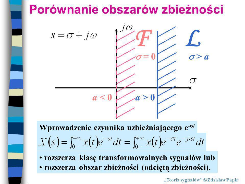 Porównanie obszarów zbieżności L > a a > 0a < 0 F = 0 Wprowadzenie czynnika uzbieżniającego e - t rozszerza klasę transformowalnych sygnałów lub rozsz