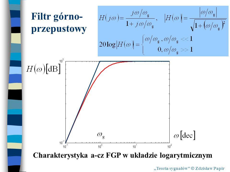 Teoria sygnałów Zdzisław Papir Filtr górno- przepustowy Charakterystyka a-cz FGP w układzie logarytmicznym
