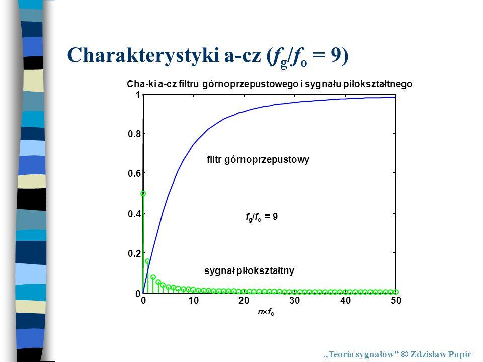 Teoria sygnałów Zdzisław Papir Charakterystyki a-cz (f g /f o = 9) n f o