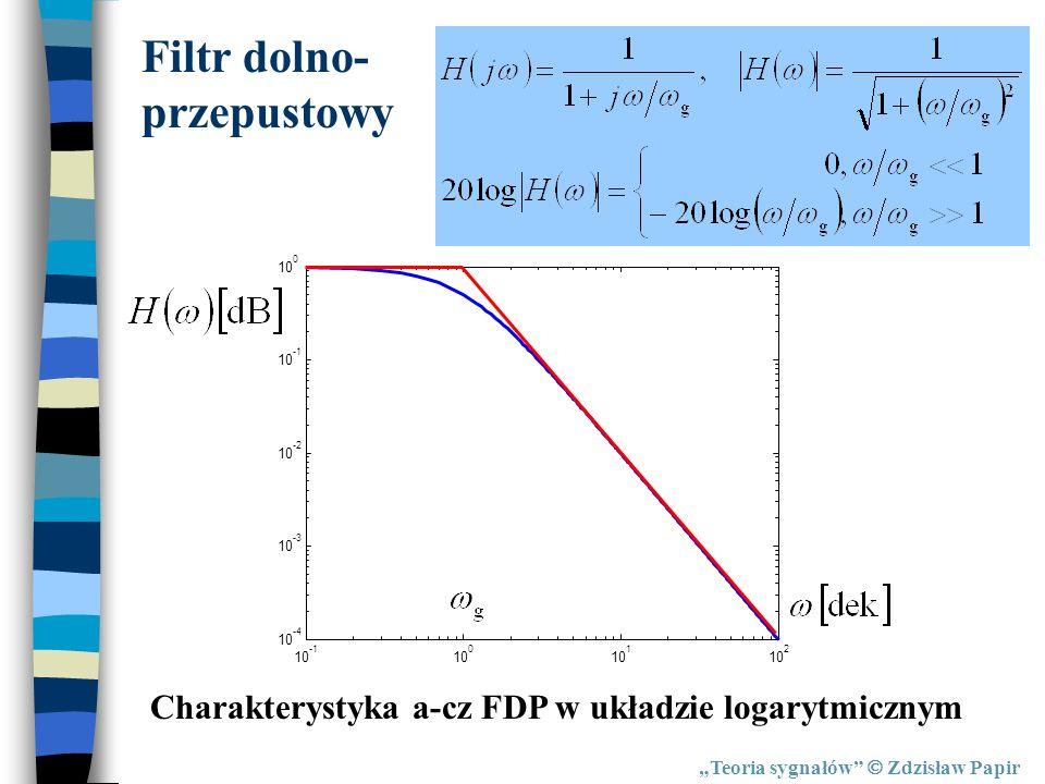 Teoria sygnałów Zdzisław Papir Filtr dolno- przepustowy Charakterystyka a-cz FDP w układzie logarytmicznym