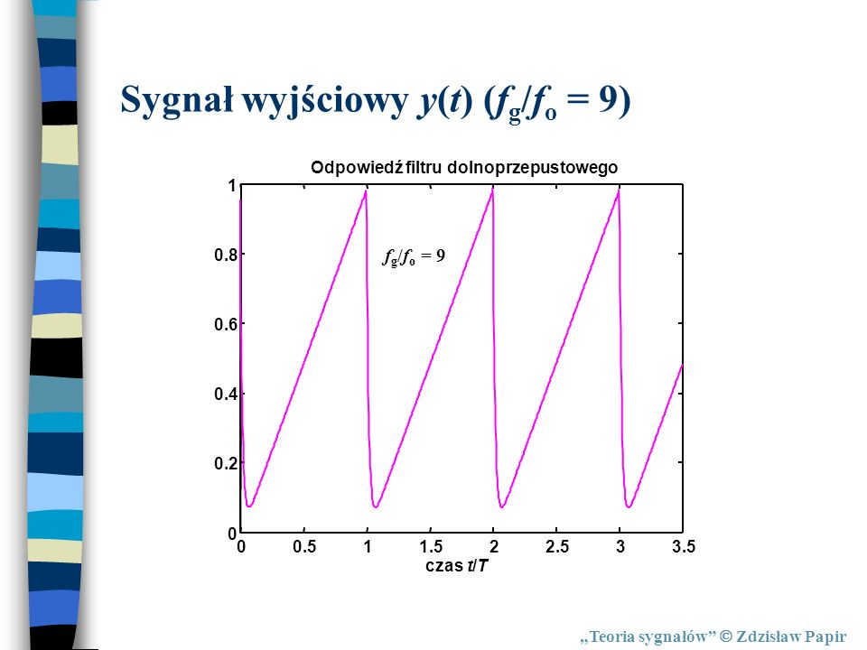 Teoria sygnałów Zdzisław Papir Sygnał wyjściowy y(t) (f g /f o = 9) 00.511.522.533.5 0 0.2 0.4 0.6 0.8 1 Odpowiedź filtru dolnoprzepustowego czas t/T