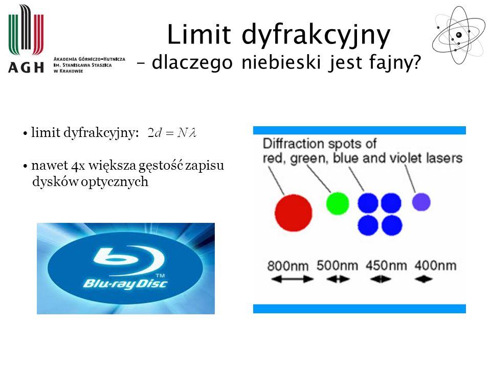 limit dyfrakcyjny: nawet 4 x większa gęstość zapisu dysków optycznych Limit dyfrakcyjny – dlaczego niebieski jest fajny?