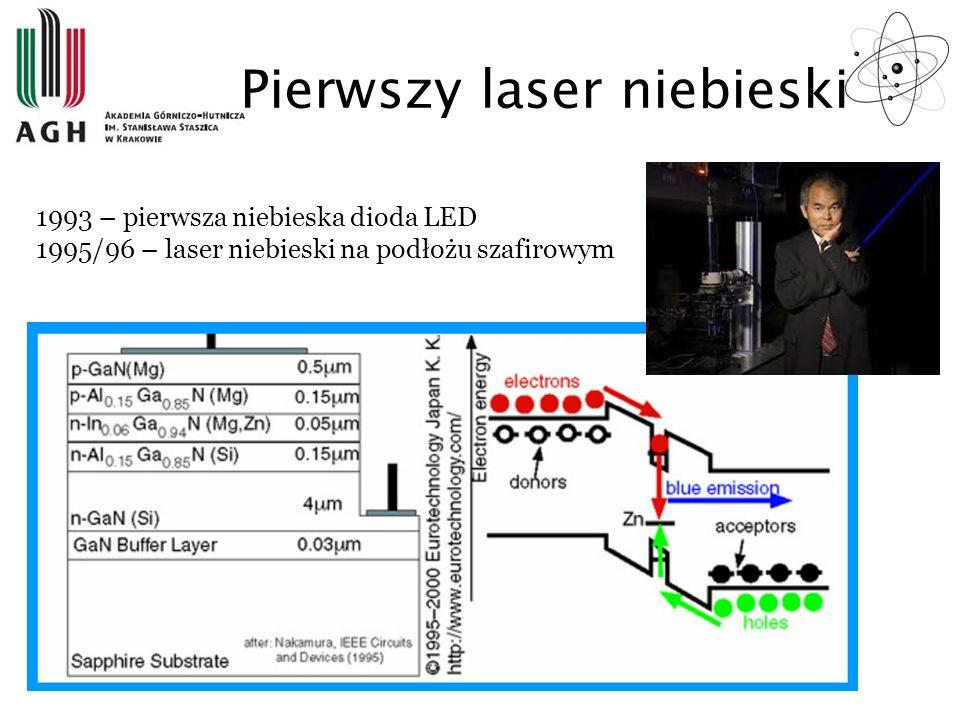 Pierwszy laser niebieski 1993 – pierwsza niebieska dioda LED 1995/96 – laser niebieski na podłożu szafirowym
