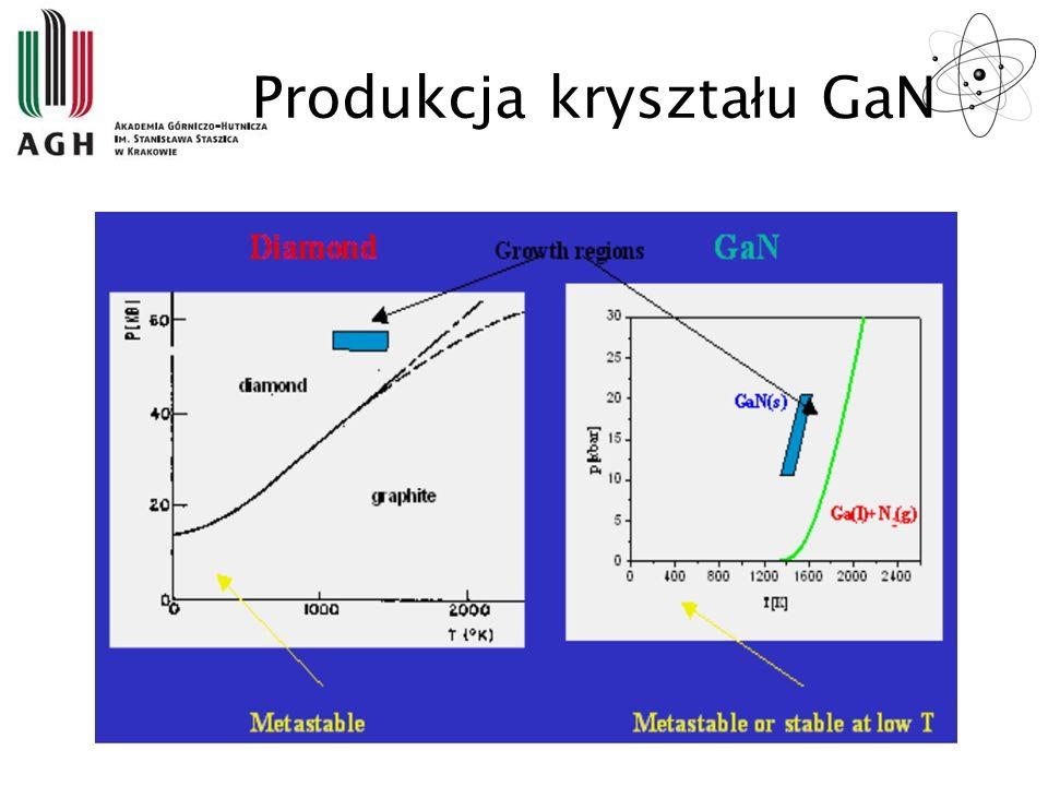 Produkcja kryszta ł u GaN