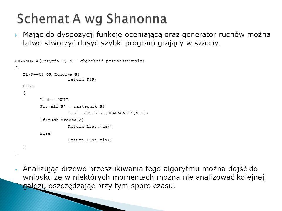 Mając do dyspozycji funkcję oceniającą oraz generator ruchów można łatwo stworzyć dosyć szybki program grający w szachy. SHANNON_A(Pozycja P, N – głęb