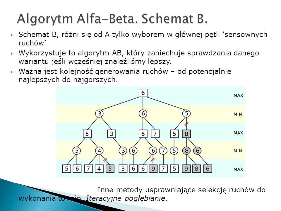 Schemat B, różni się od A tylko wyborem w głównej pętli sensownych ruchów Wykorzystuje to algorytm AB, który zaniechuje sprawdzania danego wariantu je