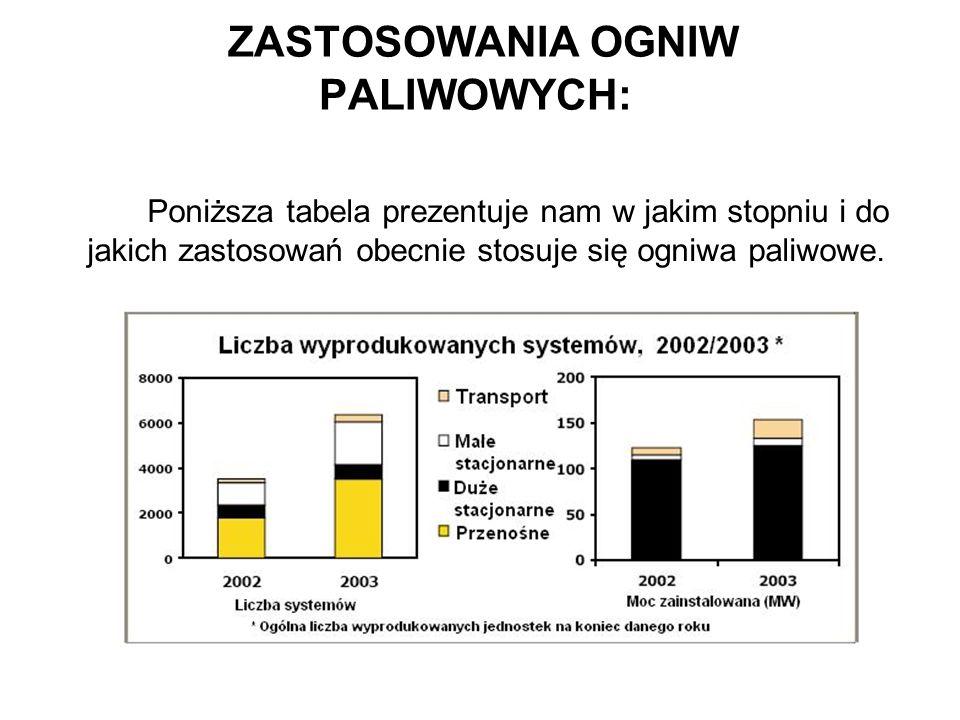 ZASTOSOWANIA OGNIW PALIWOWYCH: Poniższa tabela prezentuje nam w jakim stopniu i do jakich zastosowań obecnie stosuje się ogniwa paliwowe.