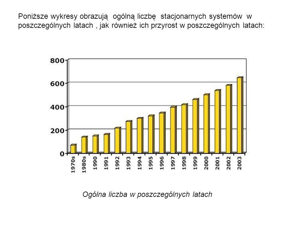 Poniższe wykresy obrazują ogólną liczbę stacjonarnych systemów w poszczególnych latach, jak również ich przyrost w poszczególnych latach: Ogólna liczb