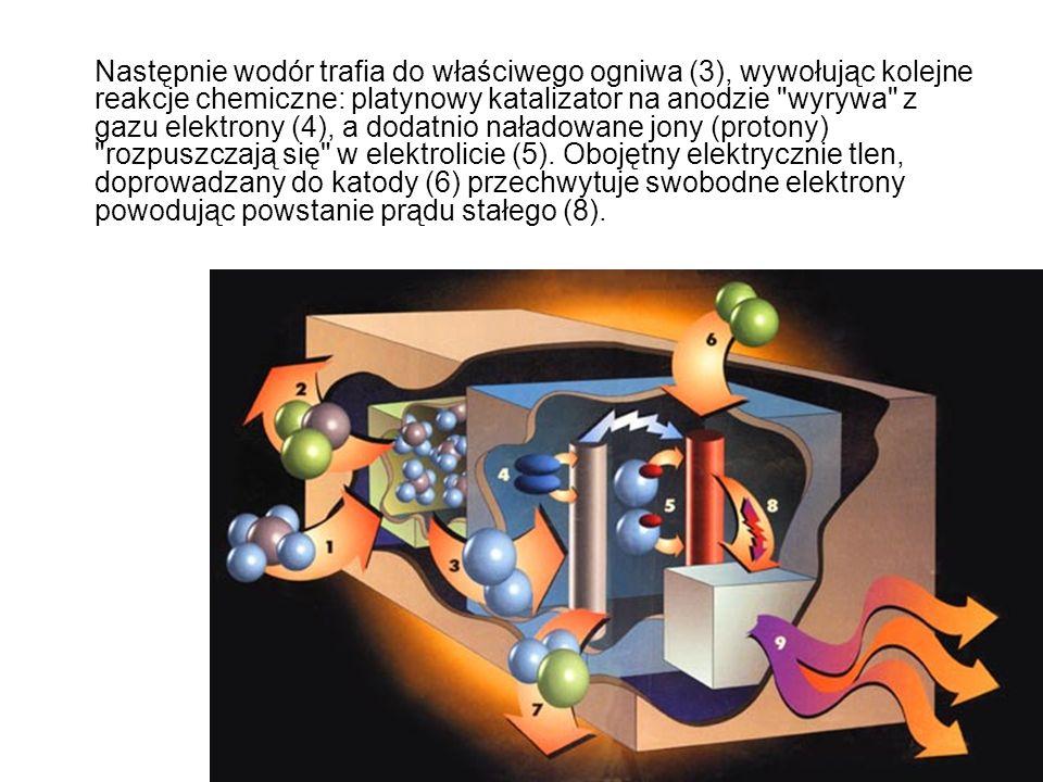 Następnie wodór trafia do właściwego ogniwa (3), wywołując kolejne reakcje chemiczne: platynowy katalizator na anodzie