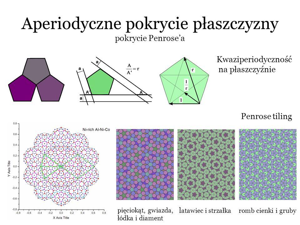 Kwazikryształy ikozaedryczne przestrzeń odwrotna Al-Cu-Fe http://www.answers.com/topic/quasicrystal Elementy symetrii: - sześć 5-krotnych osi - dziesięć 3-krotnych osi - piętnaście 2-krotnych osi - piętnaście płaszczyzn symerii Ikozaedr Triakontaedr rombowy Romboedry Ammanna
