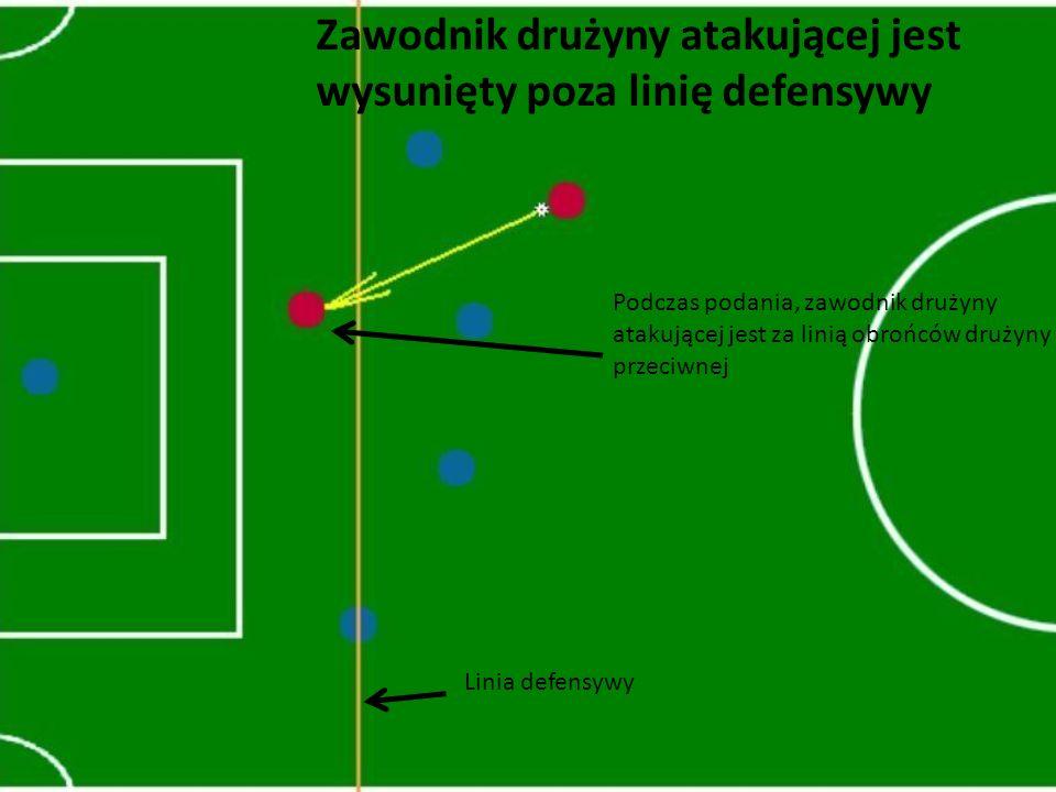Zawodnik drużyny atakującej jest wysunięty poza linię defensywy Linia defensywy Podczas podania, zawodnik drużyny atakującej jest za linią obrońców dr