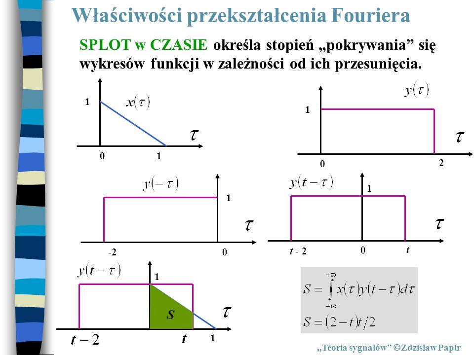 Właściwości przekształcenia Fouriera Teoria sygnałów Zdzisław Papir SPLOT w CZASIE określa stopień pokrywania się wykresów funkcji w zależności od ich