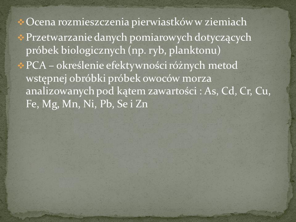 Wodorosty Mięczaki Ryby Ssaki morskie