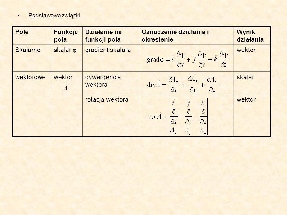 Podstawowe związki PoleFunkcja pola Działanie na funkcji pola Oznaczenie działania i określenie Wynik działania Skalarne skalar gradient skalarawektor