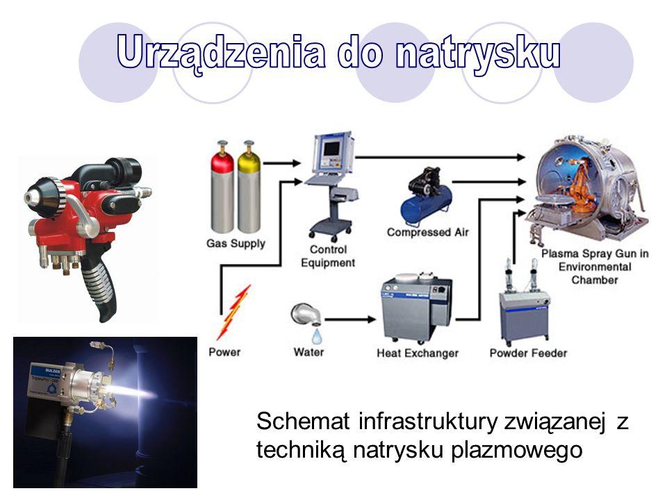Schemat infrastruktury związanej z techniką natrysku plazmowego