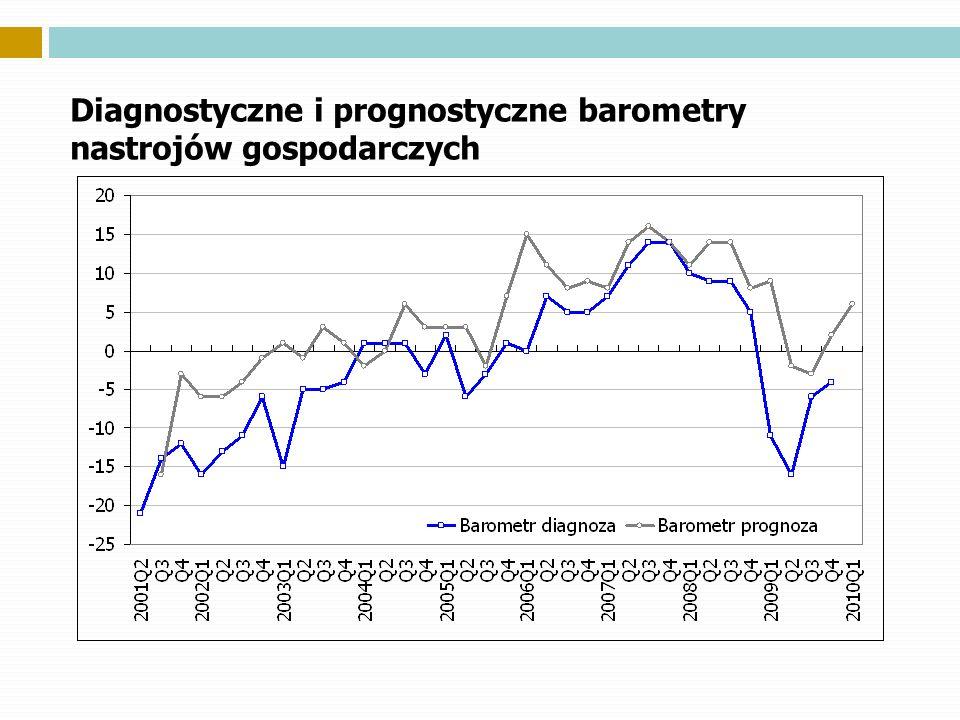 Diagnostyczne i prognostyczne barometry nastrojów gospodarczych