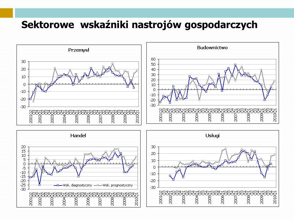 Sektorowe wskaźniki nastrojów gospodarczych