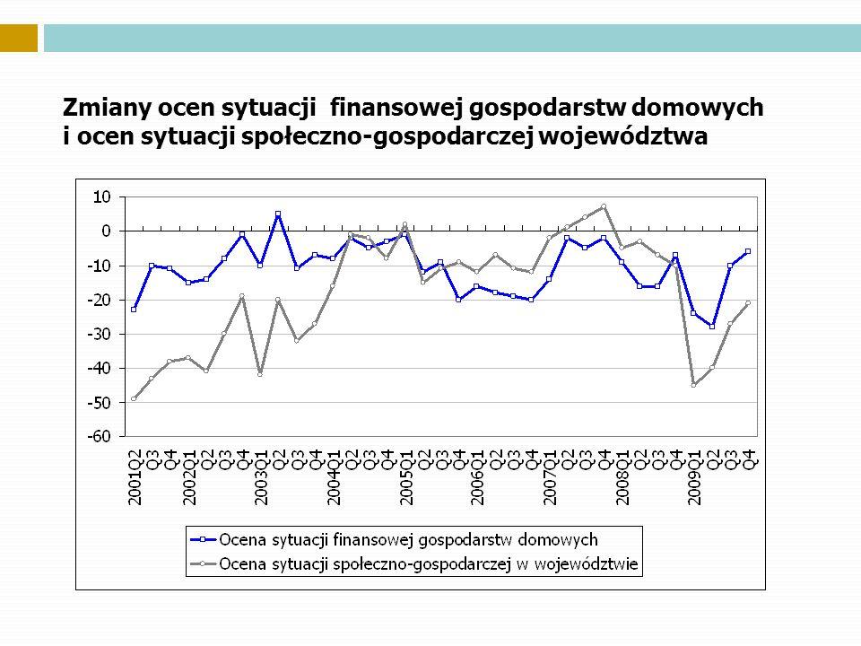 Zmiany ocen sytuacji finansowej gospodarstw domowych i ocen sytuacji społeczno-gospodarczej województwa