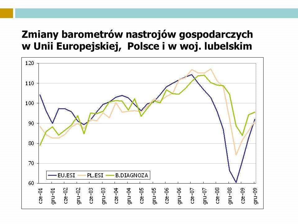 Zmiany barometrów nastrojów gospodarczych w Unii Europejskiej, Polsce i w woj. lubelskim
