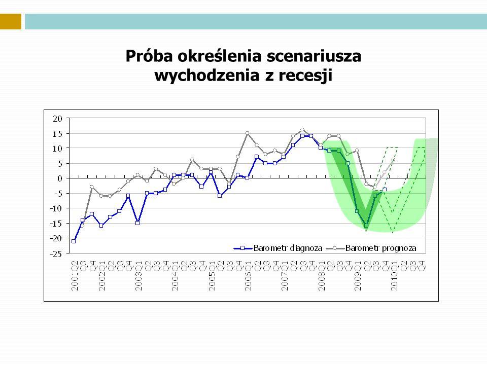 Próba określenia scenariusza wychodzenia z recesji