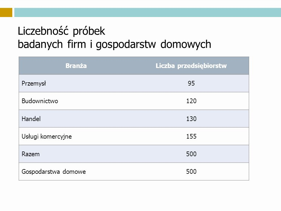 Liczebność próbek badanych firm i gospodarstw domowych BranżaLiczba przedsiębiorstw Przemysł95 Budownictwo120 Handel130 Usługi komercyjne155 Razem500