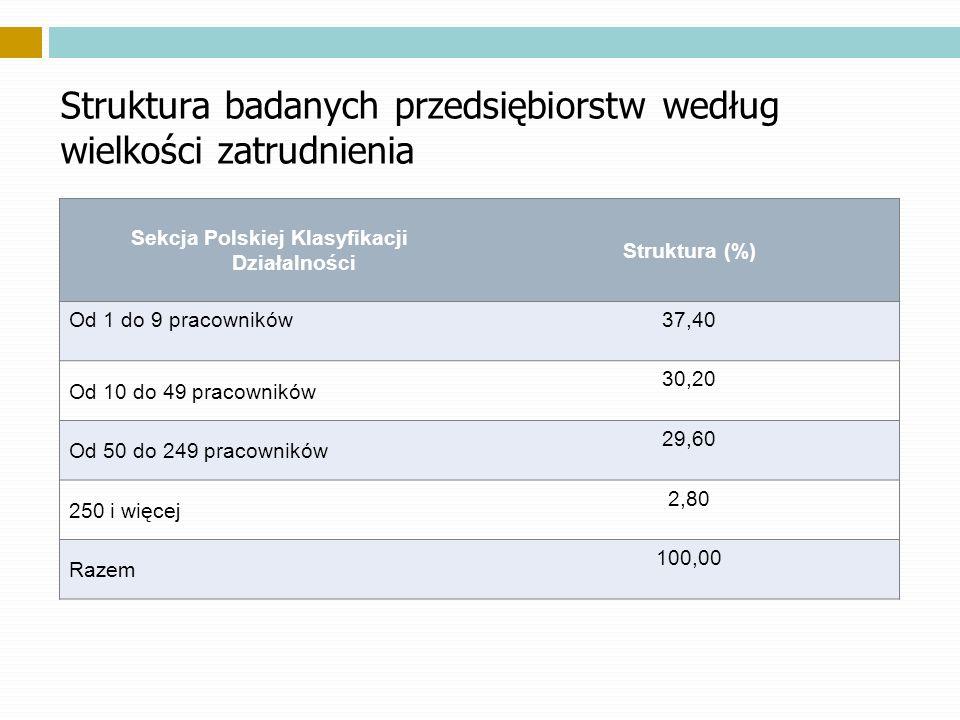 Struktura badanych przedsiębiorstw według wielkości zatrudnienia Sekcja Polskiej Klasyfikacji Działalności Struktura (%) Od 1 do 9 pracowników37,40 Od 10 do 49 pracowników 30,20 Od 50 do 249 pracowników 29,60 250 i więcej 2,80 Razem 100,00