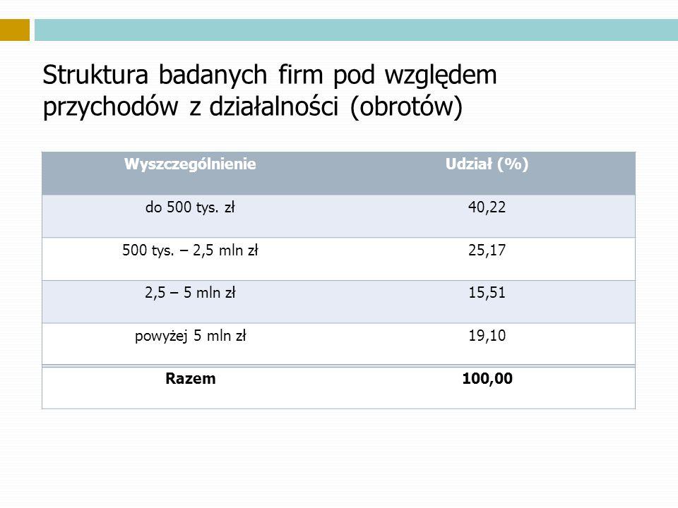 Struktura badanych firm pod względem przychodów z działalności (obrotów) WyszczególnienieUdział (%) do 500 tys. zł40,22 500 tys. – 2,5 mln zł25,17 2,5