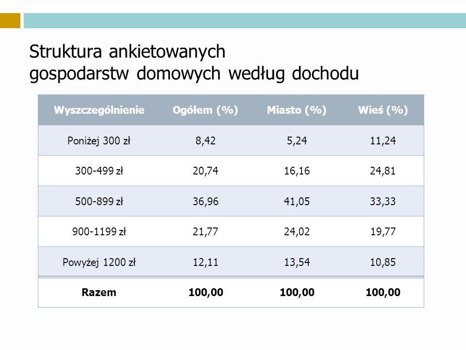 Struktura ankietowanych gospodarstw domowych według dochodu WyszczególnienieOgółem (%)Miasto (%)Wieś (%) Poniżej 300 zł 8,425,2411,24 300-499 zł 20,7416,1624,81 500-899 zł 36,9641,0533,33 900-1199 zł 21,7724,0219,77 Powyżej 1200 zł 12,1113,5410,85 Razem100,00