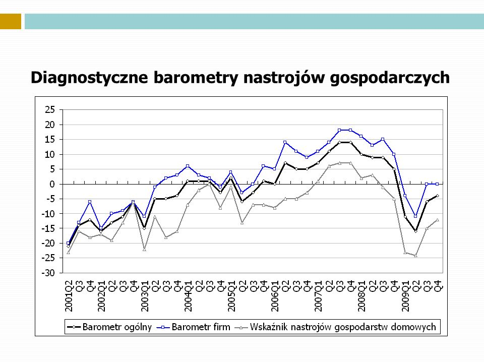 Diagnostyczne barometry nastrojów gospodarczych
