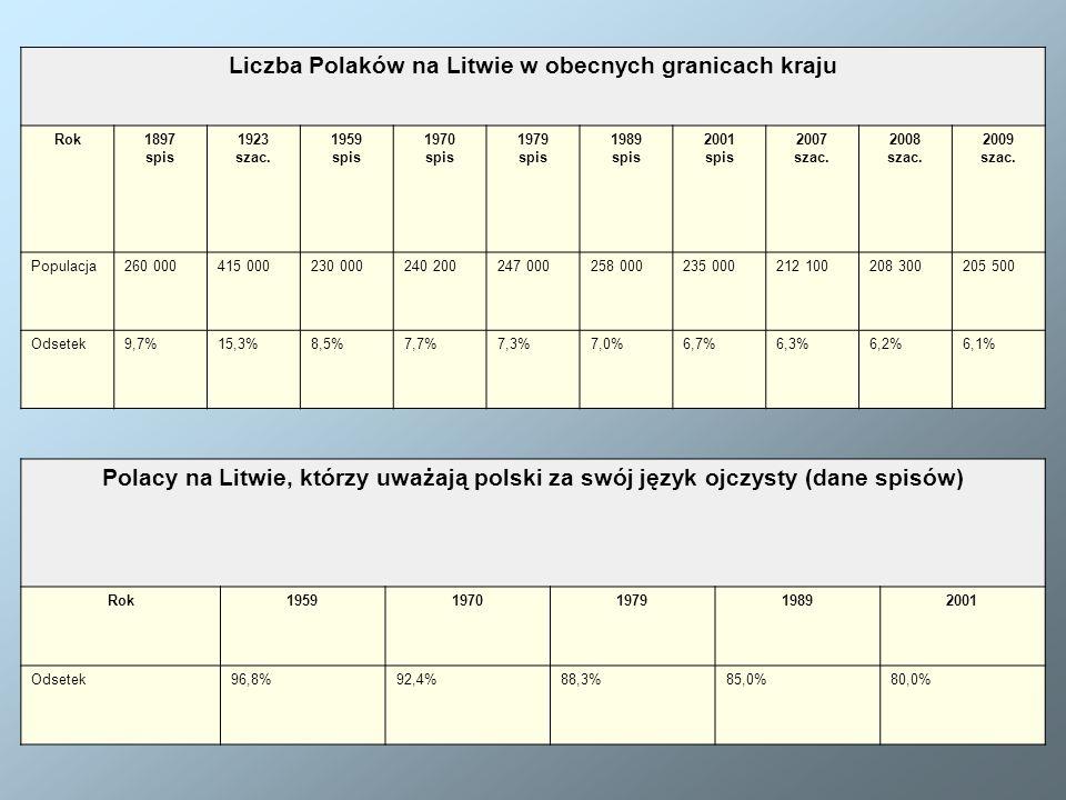 Liczba Polaków na Litwie w obecnych granicach kraju Rok1897 spis 1923 szac. 1959 spis 1970 spis 1979 spis 1989 spis 2001 spis 2007 szac. 2008 szac. 20