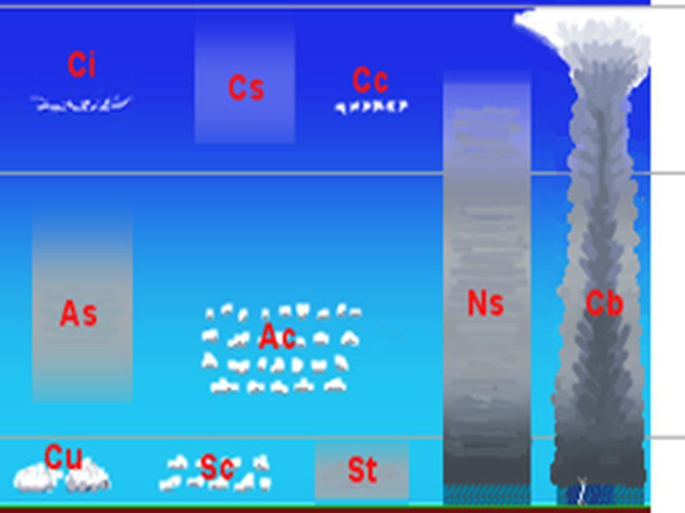 Rodzaje chmur z podziałem na piętra Widoczna piętrowość chmur